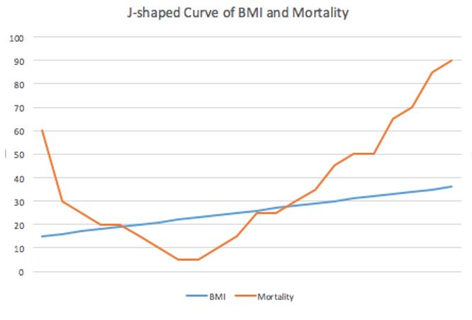 J-shaped Curve of BMI & Mortality