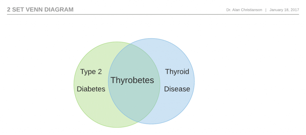 thyrobetes-graph