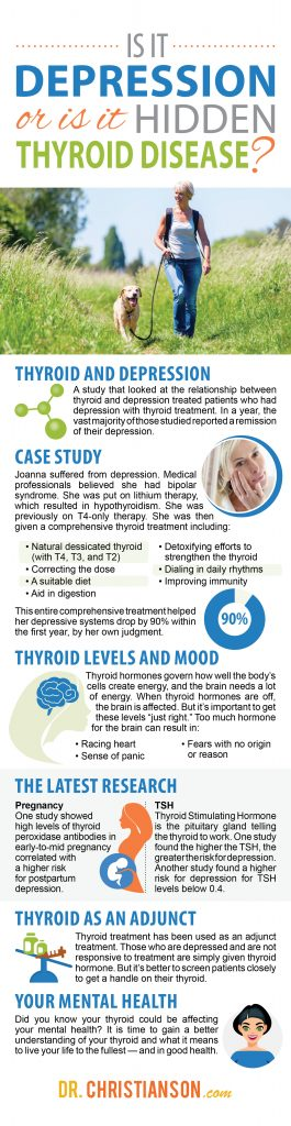 infographic Thyroid Disease and Depression