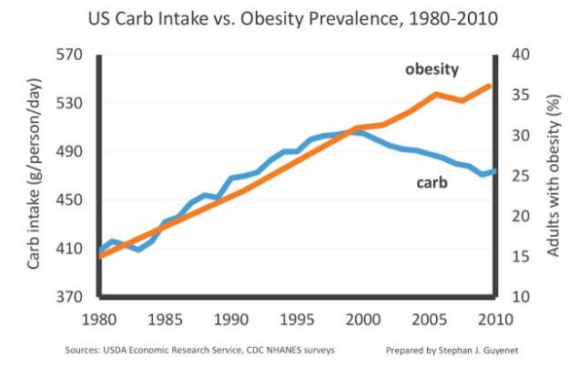Carb intake vs obesity prevalence