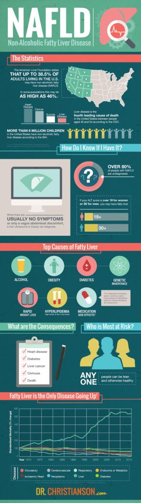 NAFLD infographic
