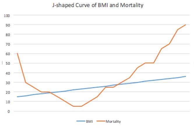 J-shaped Curve of BMI & Mortality