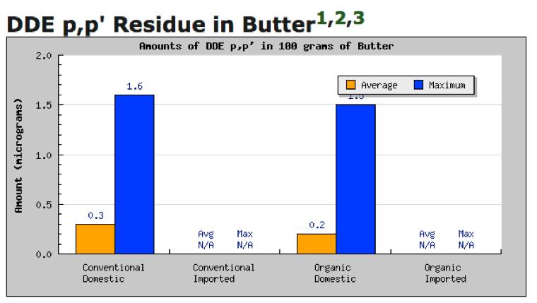 residue-butter