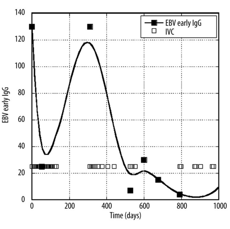 iv-chart
