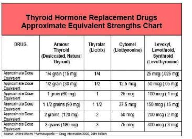 What Is The Best Medication For An Underactive Thyroid Dr Alan