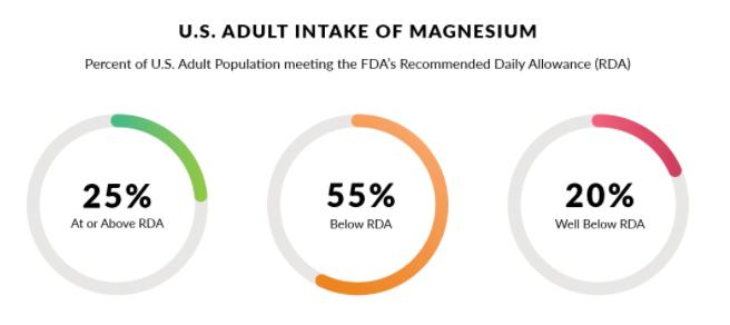 magnesium-chart