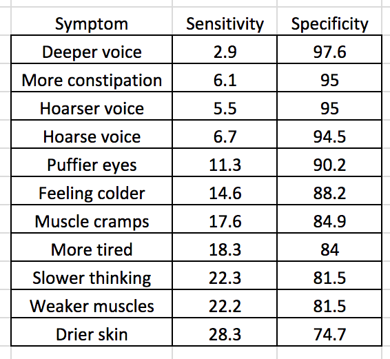symptom-chart