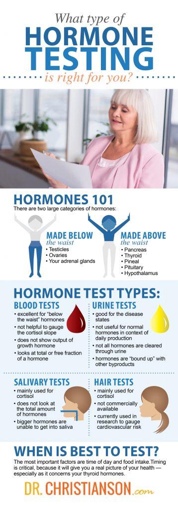 infographic_hormonetesting