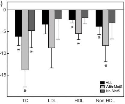 chart-cholesterol