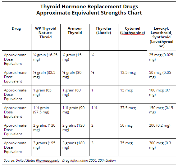 The Complete Thyroid Medication Guide Dr Alan Christianson