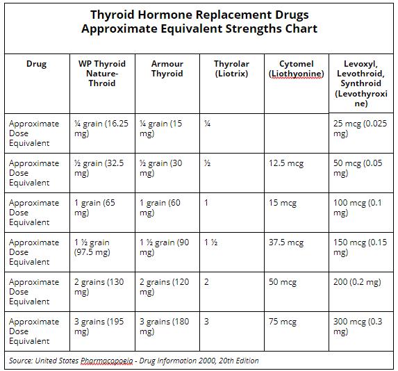 thyroid_chart
