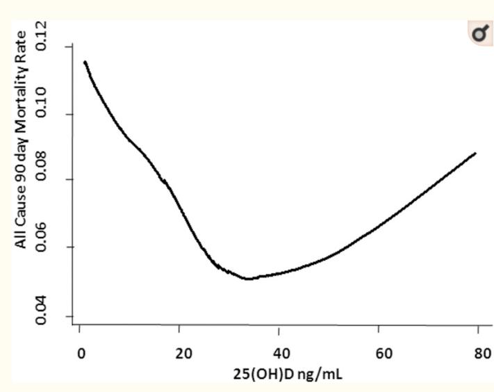 vitamin-d-chart