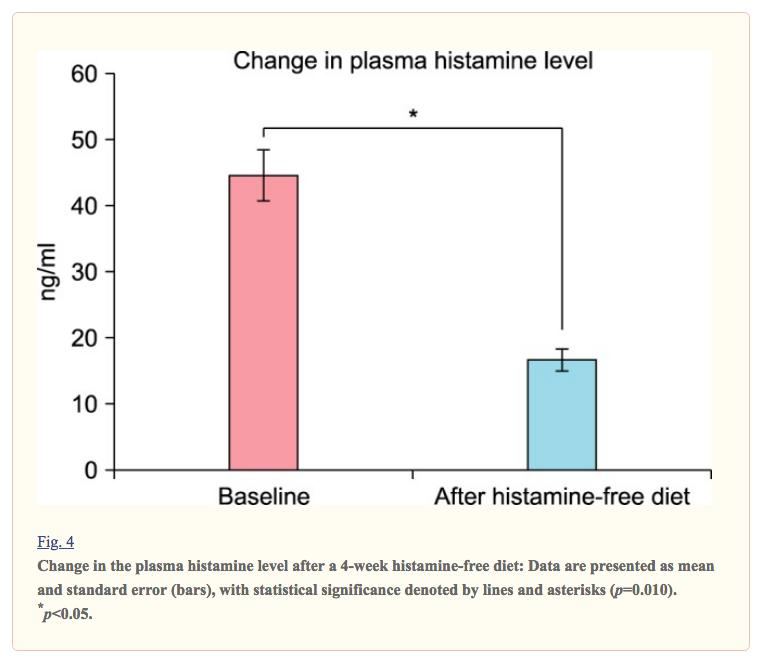 gluten-plasma-histamine-chart